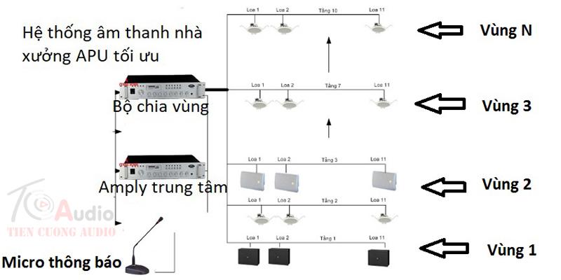 Hệ thống thông báo phân vùng công cộng theo chuẩn