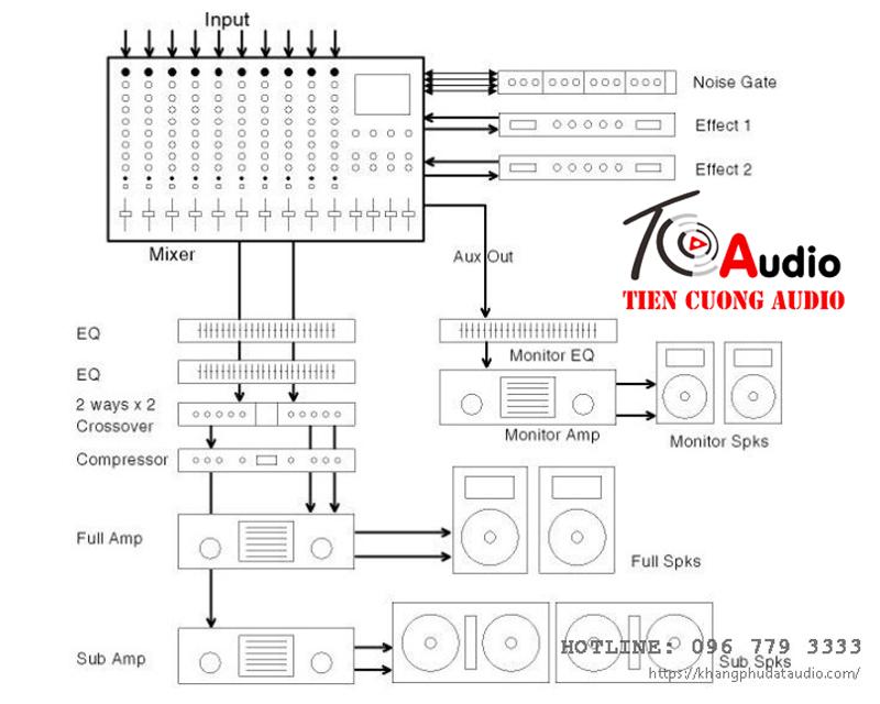 Sơ đồ quy trình kết nối các thiết bị trong bộ dàn âm thanh hội trường chuyên nghiệp