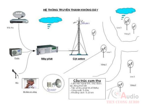 Sơ đồ hệ thống phát thanh không dây được thiết đúng tiêu chuẩn chuyên nghiệp